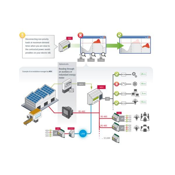 MDC 20 Usage Details