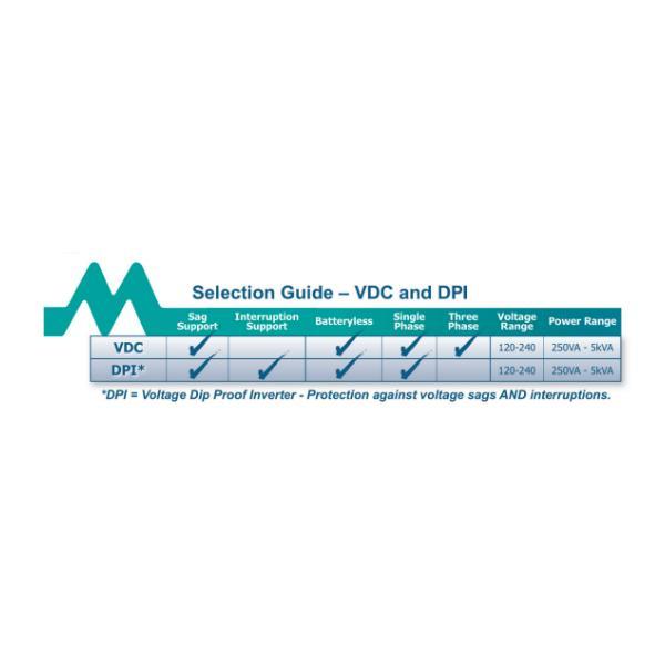 DPI - Voltage DIP Proof Inverter | Measurlogic
