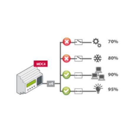 MDC 4 Usage Details